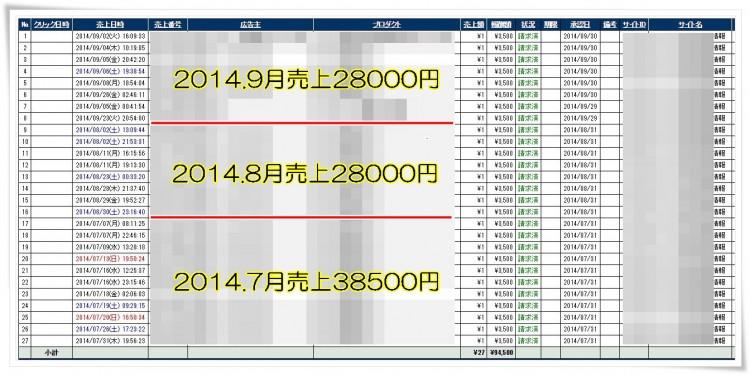 無料ブログで毎月3万円稼いだ売上表