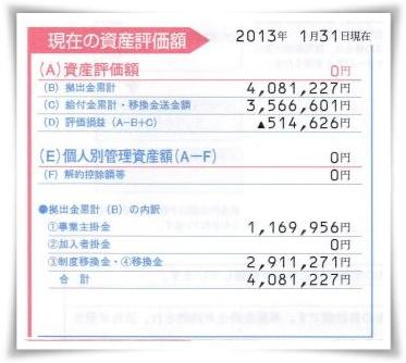 ワタクシ加藤光騎の401K確定拠出年金_サラリーマン時代の運用プラン2013年1月31日時点の運用結果