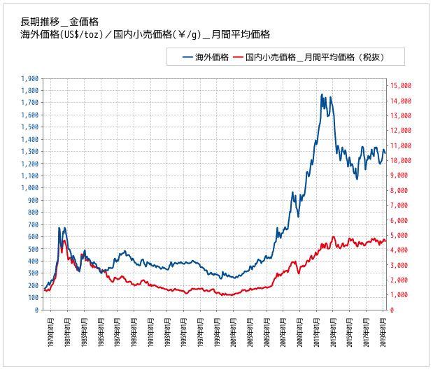 過去5年の金価格推移グラフ_三菱マテリアルHPより引用
