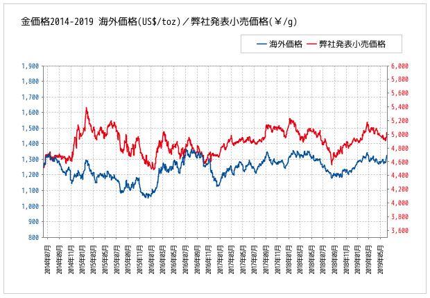 1978年から現在までの金価格推移グラフ_三菱マテリアルHPより引用